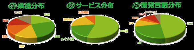 スキル分布図